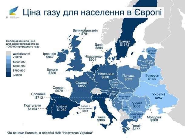 Цена на газ для населения Европы