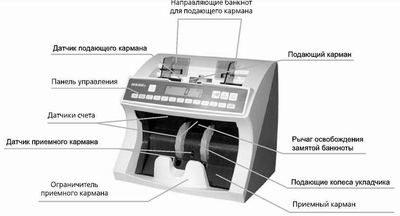 купить счетчик банкнот Киев