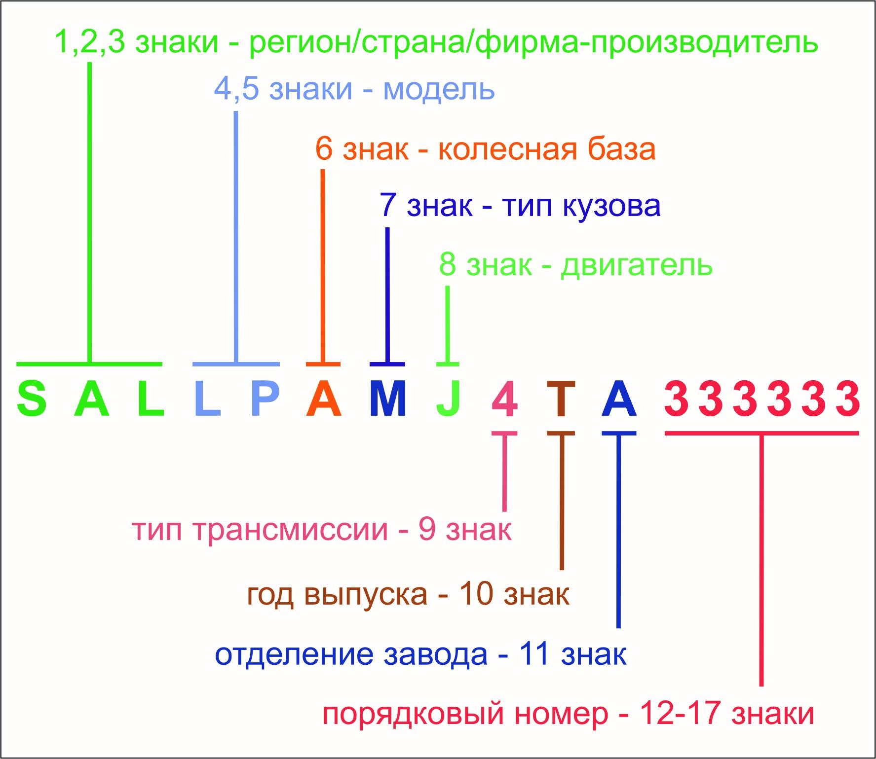 Что значат цифры VIN-кода