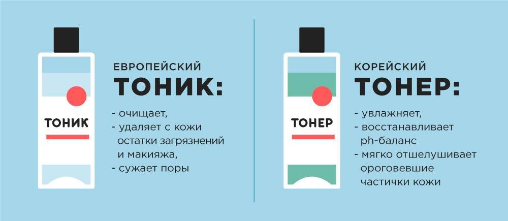 магазин косметики из кореи украина