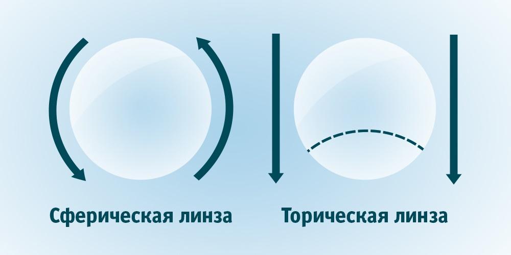 торические линзы