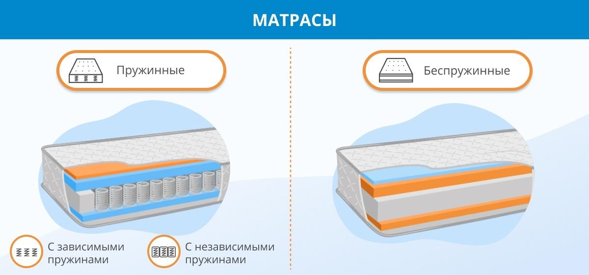 матрас украинского производства