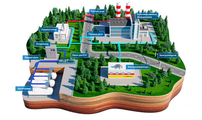 организация автономного газоснабжения предприятия