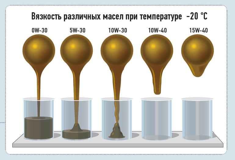 масло полусинтетика цена