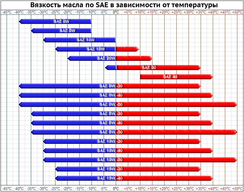 Таблица вязкости моторных масел