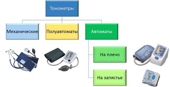 тонометр автоматический купить