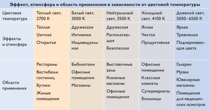 Цветовая температура для разных помещений