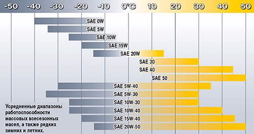 при каких температурах применять масло SAE